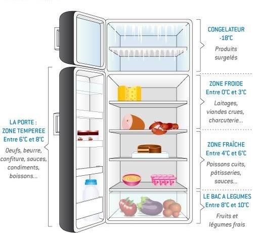 zones de températures du frigo